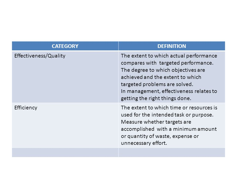 CATEGORY DEFINITION. Effectiveness/Quality. The extent to which actual performance compares with targeted performance.