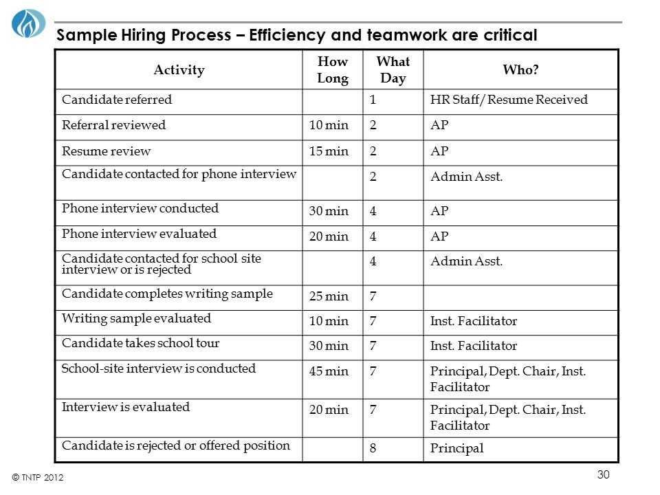 Sample Hiring Process – Efficiency and teamwork are critical