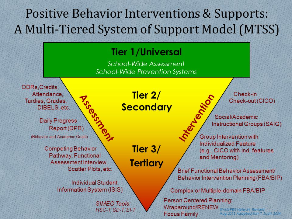 positive behavior interventions Positive behavioral support (pbs) is a comprehensive, research-based proactive  approach to behavioral support that endeavors to generate comprehensive.