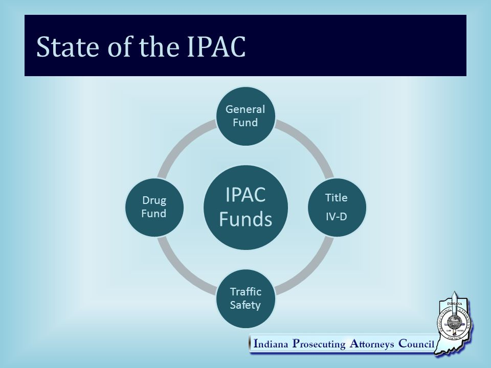 State of the IPAC IPAC Funds General Fund IV-D Title Traffic Safety
