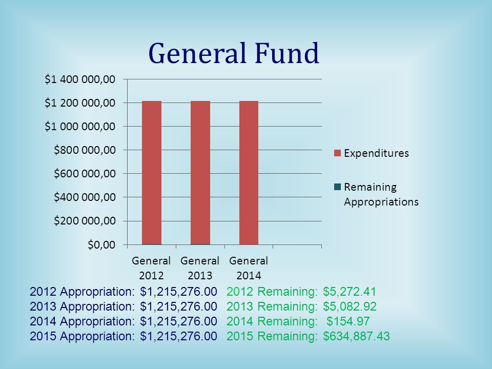 General Fund 2012 Appropriation: $1,215,276.00 2012 Remaining: $5,272.41. 2013 Appropriation: $1,215,276.00 2013 Remaining: $5,082.92.