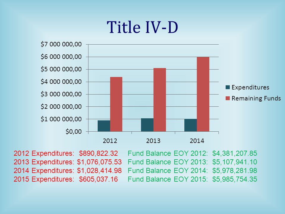 Title IV-D 2012 Expenditures: $890,822.32 Fund Balance EOY 2012: $4,381,207.85.