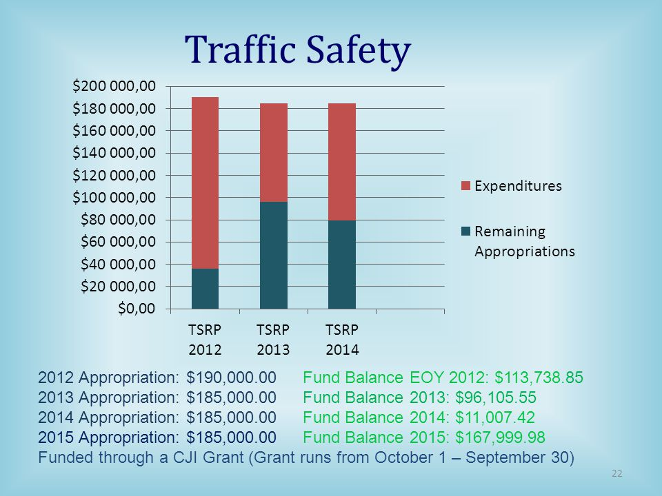 Traffic Safety 2012 Appropriation: $190,000.00 Fund Balance EOY 2012: $113,738.85. 2013 Appropriation: $185,000.00 Fund Balance 2013: $96,105.55.