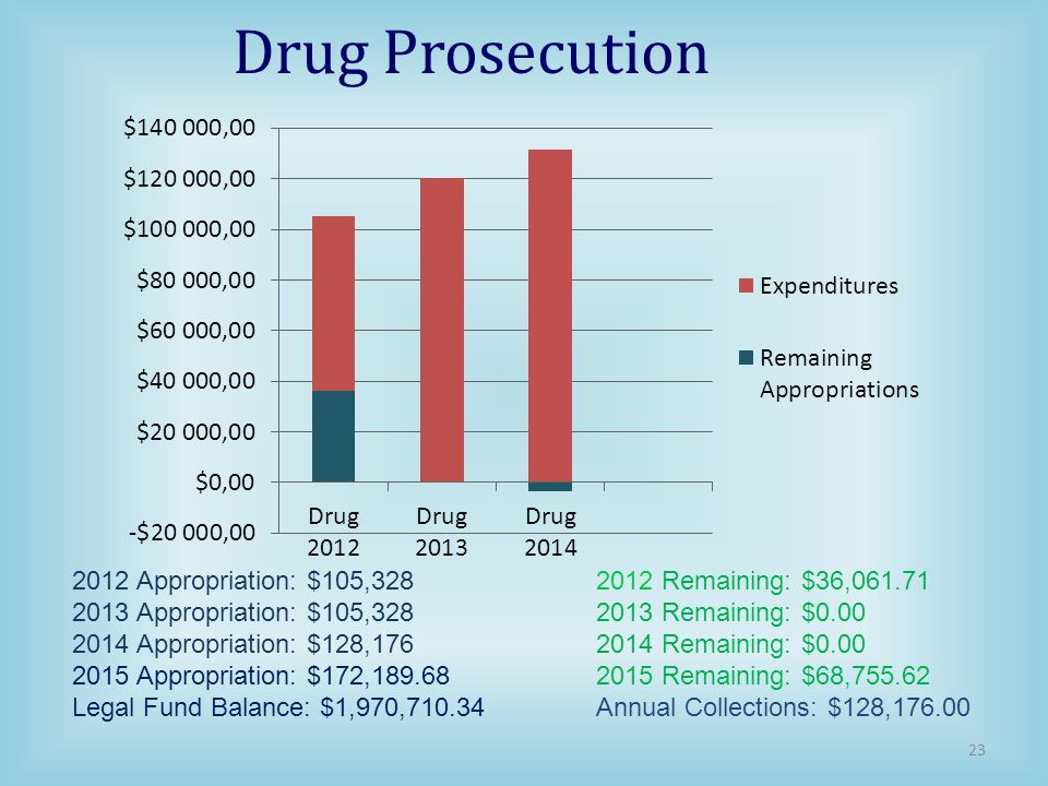 Drug Prosecution 2012 Appropriation: $105,328 2012 Remaining: $36,061.71. 2013 Appropriation: $105,328 2013 Remaining: $0.00.