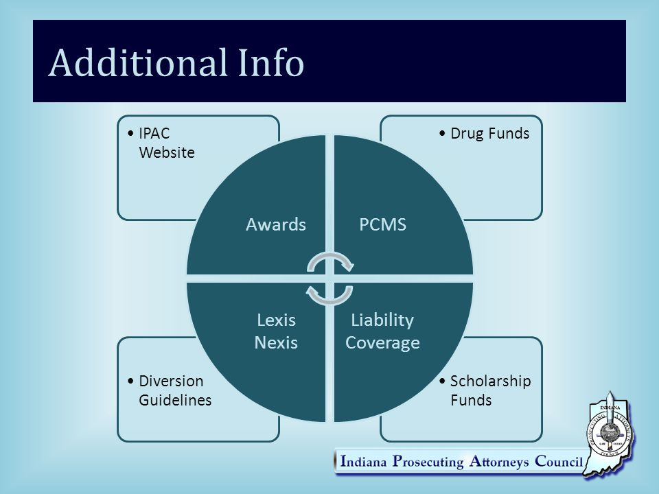 Additional Info Awards IPAC Website PCMS Drug Funds Liability Coverage