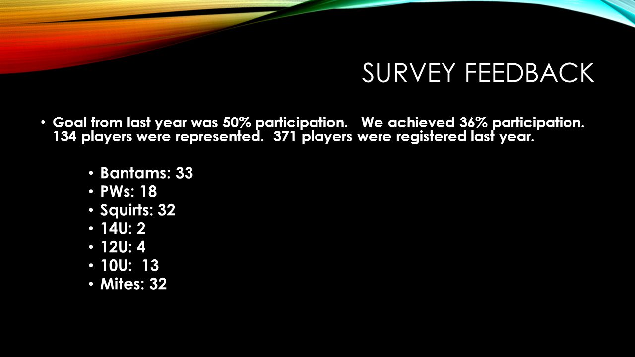 Survey FEEDBACK Bantams: 33 PWs: 18 Squirts: 32 14U: 2 12U: 4 10U: 13