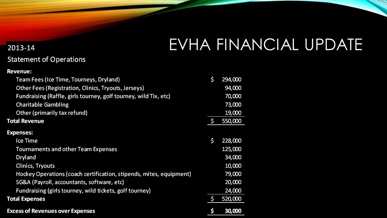 EVHA FINANCIAL UPDATE