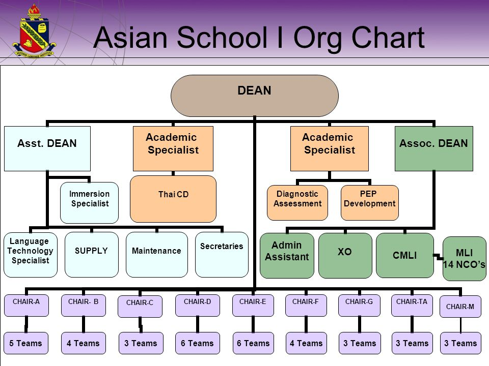Asian School I Org Chart