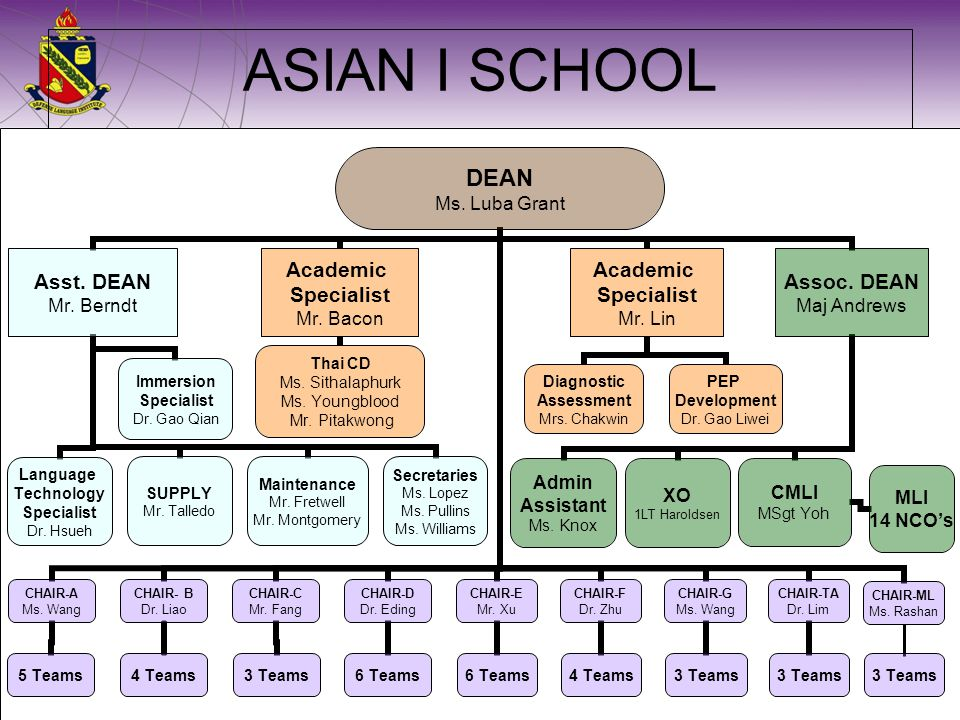 ASIAN I SCHOOL