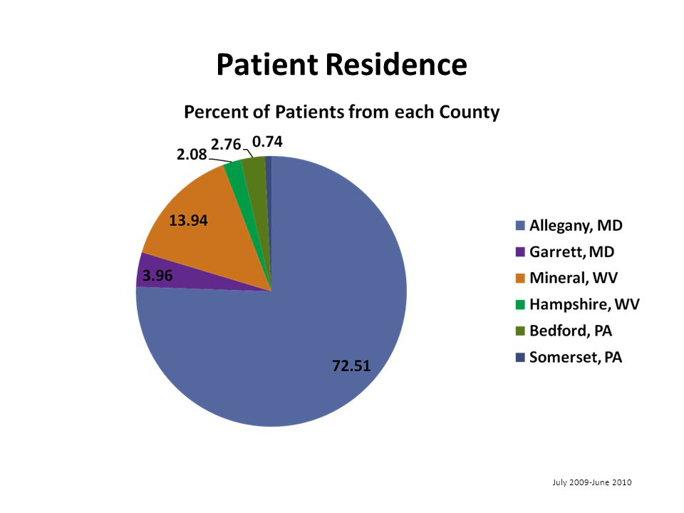 Patient Residence