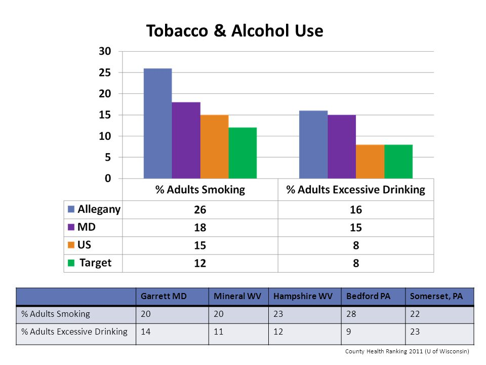 Tobacco & Alcohol Use Garrett MD Mineral WV Hampshire WV Bedford PA