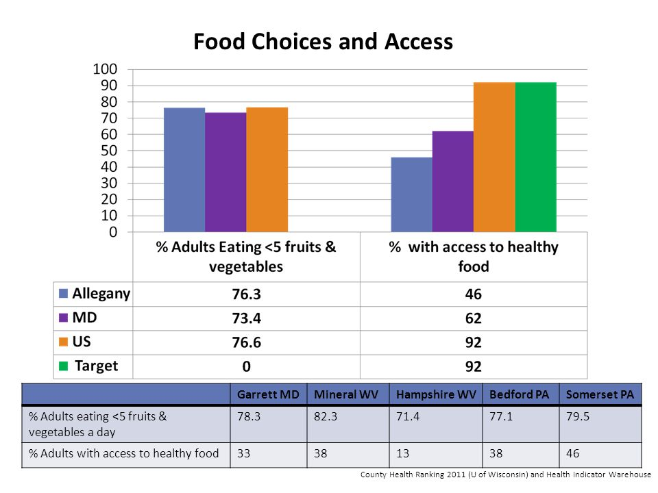 Food Choices and Access