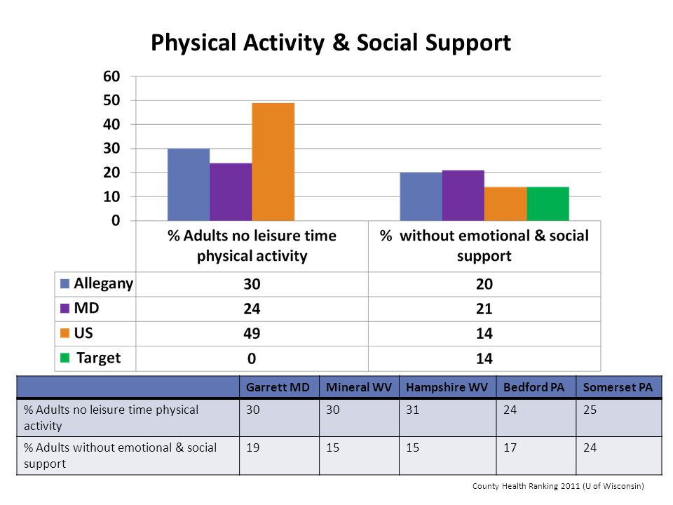 Physical Activity & Social Support