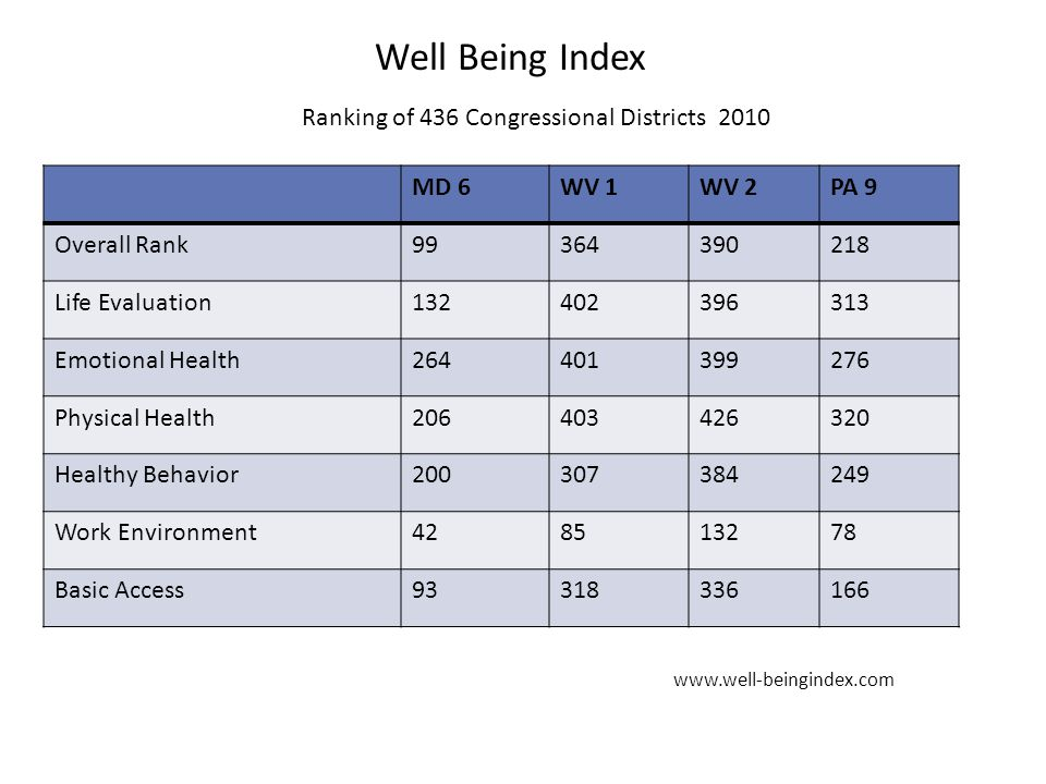 Ranking of 436 Congressional Districts 2010