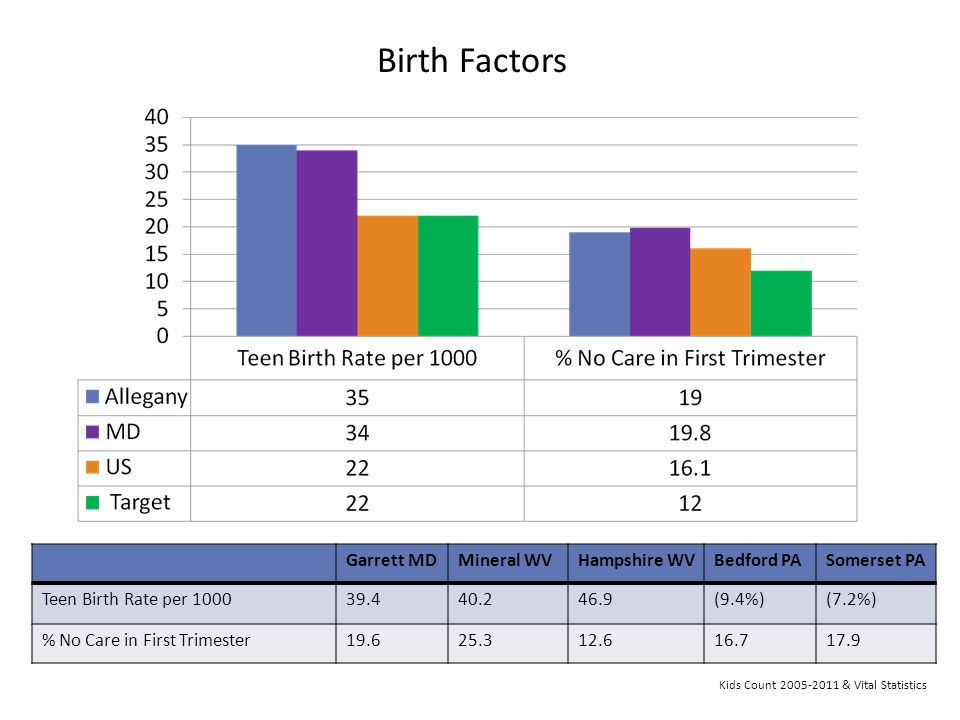 Birth Factors Garrett MD Mineral WV Hampshire WV Bedford PA