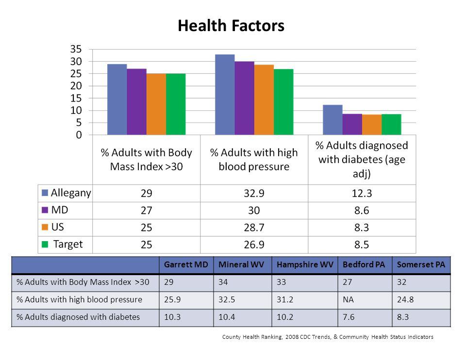 Health Factors Garrett MD Mineral WV Hampshire WV Bedford PA