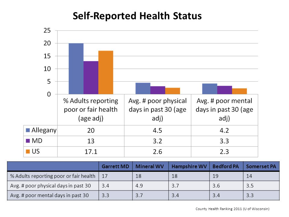 Self-Reported Health Status