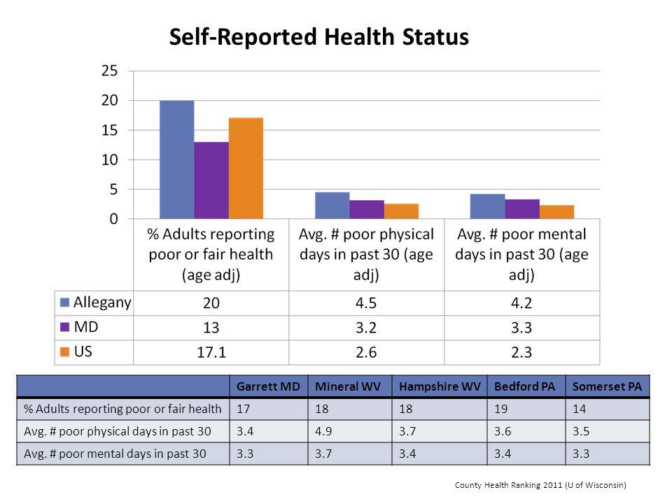 Self-Reported Health Status