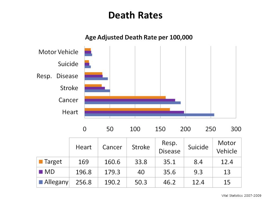 Death Rates Death Rates-