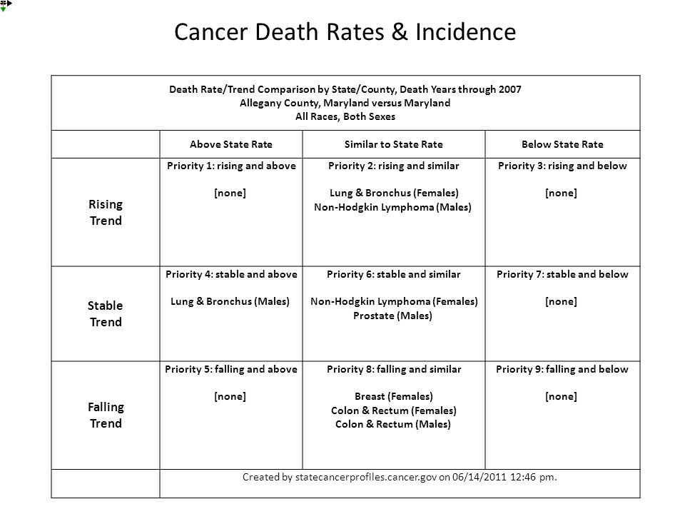 Cancer Death Rates & Incidence