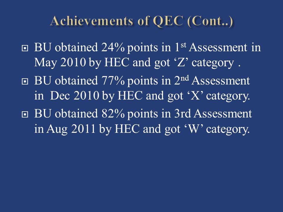 Achievements of QEC (Cont..)