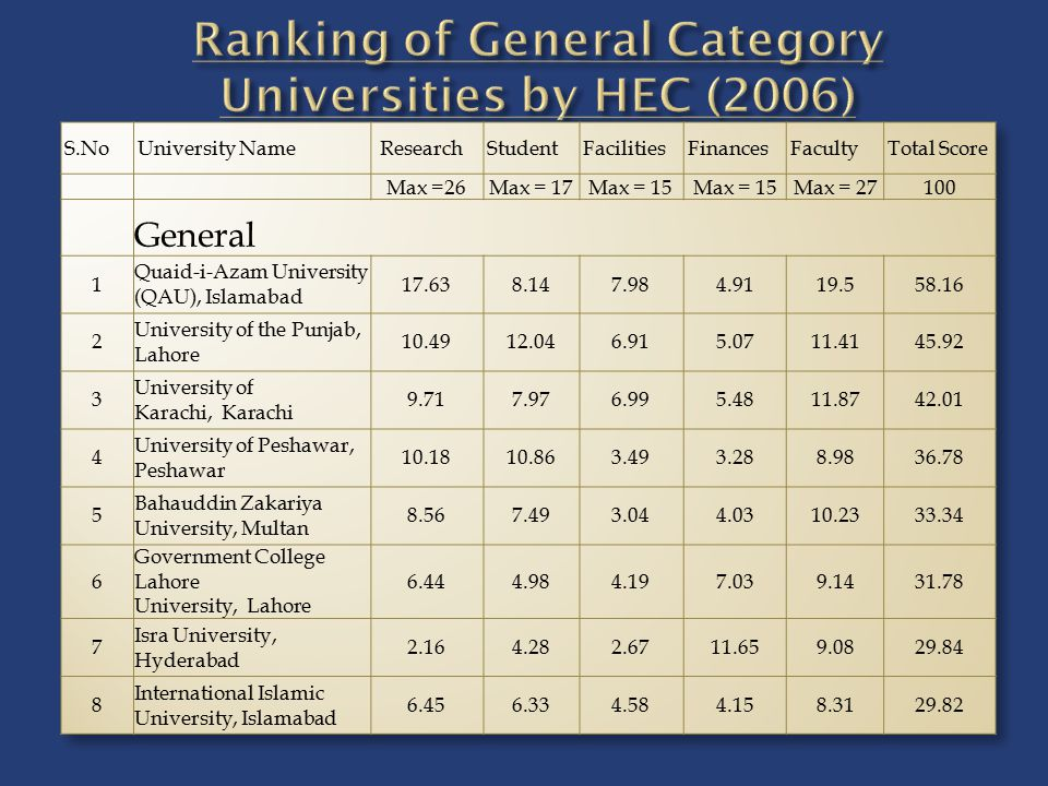 Ranking of General Category Universities by HEC (2006)
