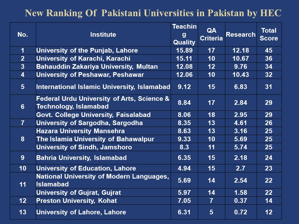New Ranking Of Pakistani Universities in Pakistan by HEC