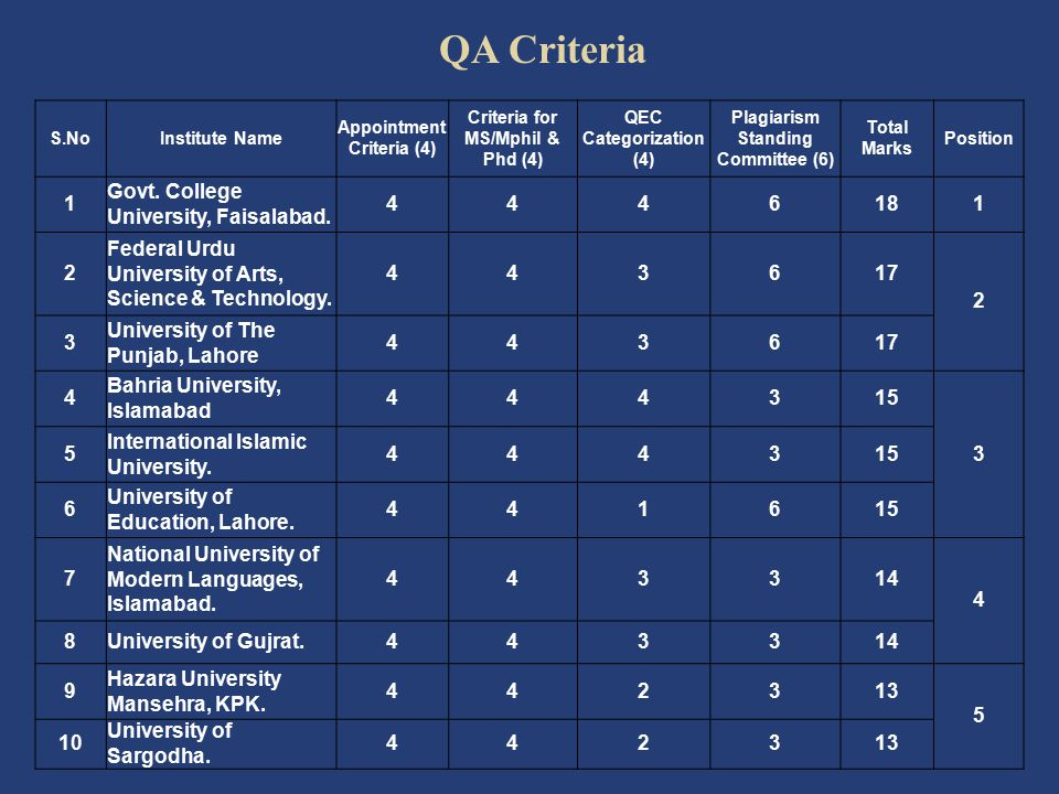 QA Criteria 1 Govt. College University, Faisalabad. 4 6 18 2