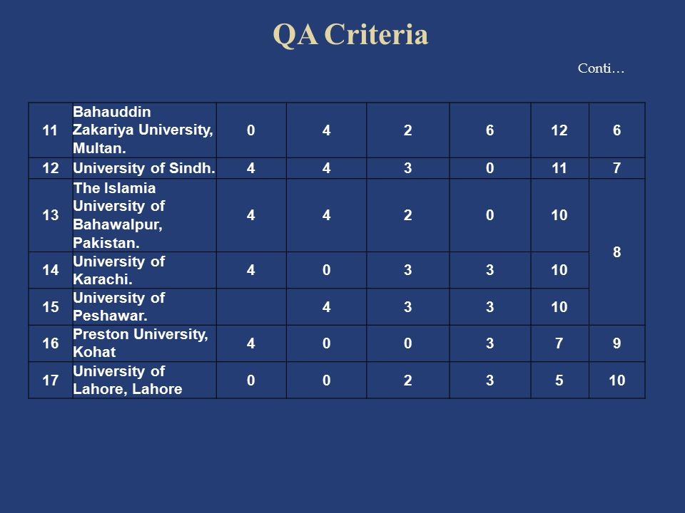 QA Criteria 11 Bahauddin Zakariya University, Multan. 4 2 6 12