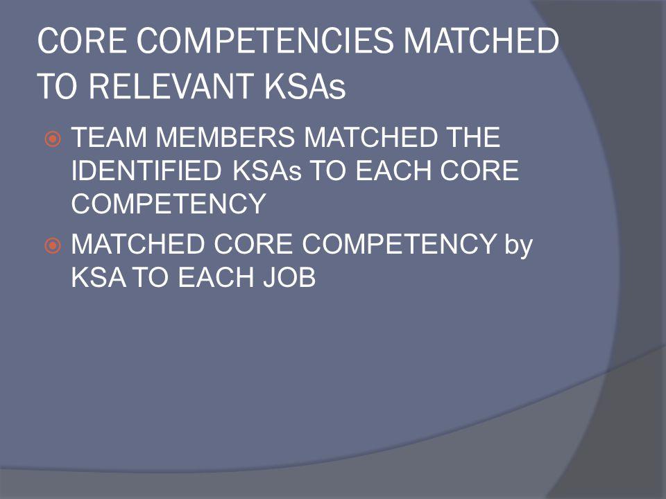 CORE COMPETENCIES MATCHED TO RELEVANT KSAs