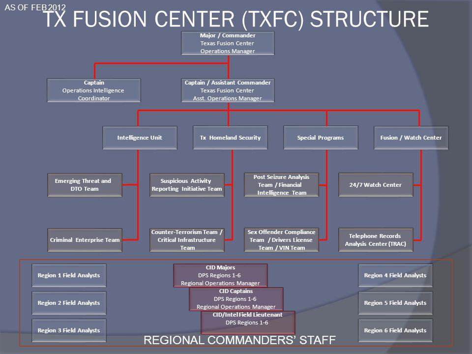 TX FUSION CENTER (TxFC) Structure