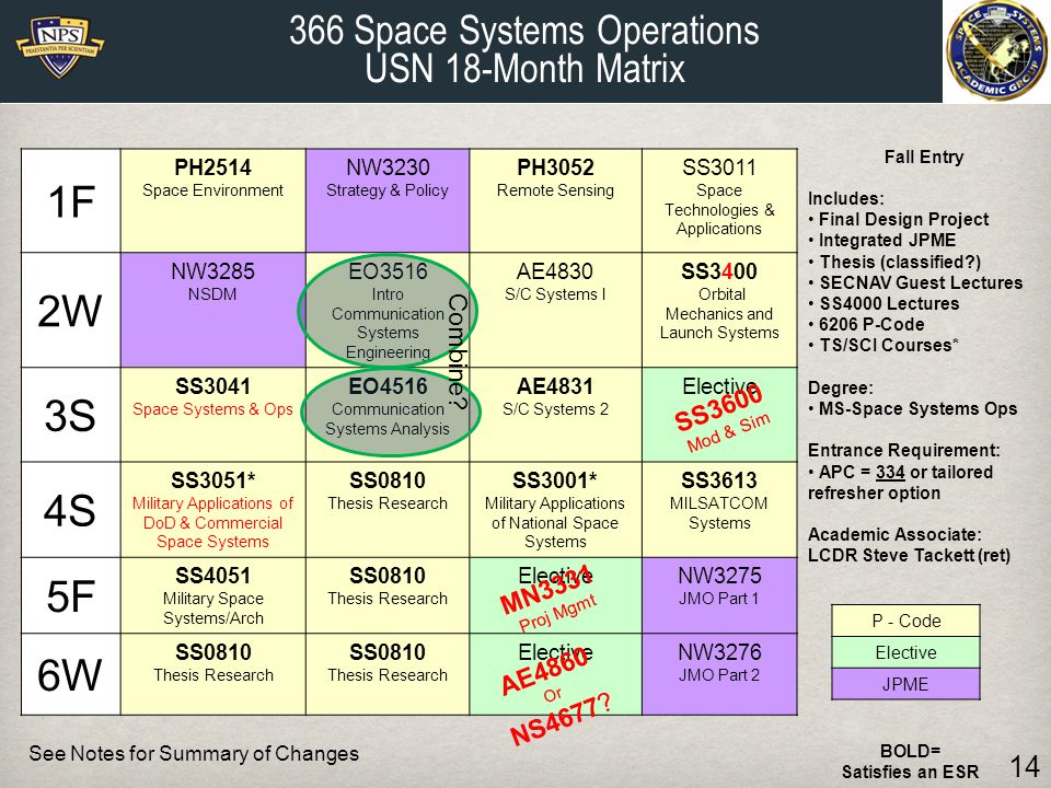 1F 2W 3S 4S 5F 6W 366 Space Systems Operations USN 18-Month Matrix