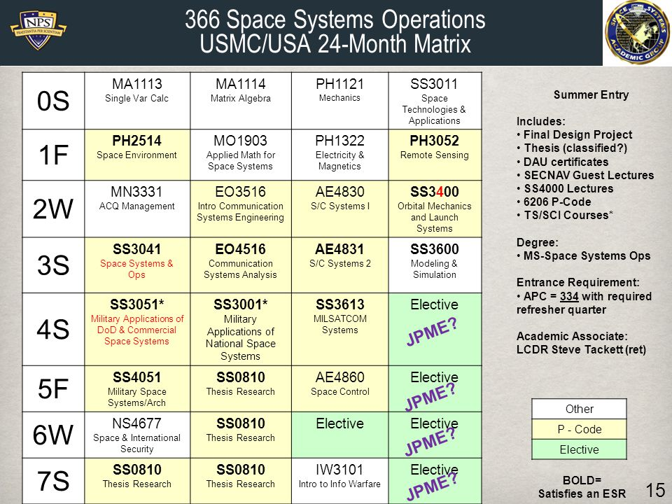0S 1F 2W 3S 4S 5F 6W 7S 366 Space Systems Operations