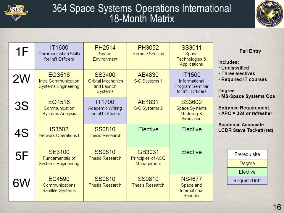 1F 2W 3S 4S 5F 6W 364 Space Systems Operations International