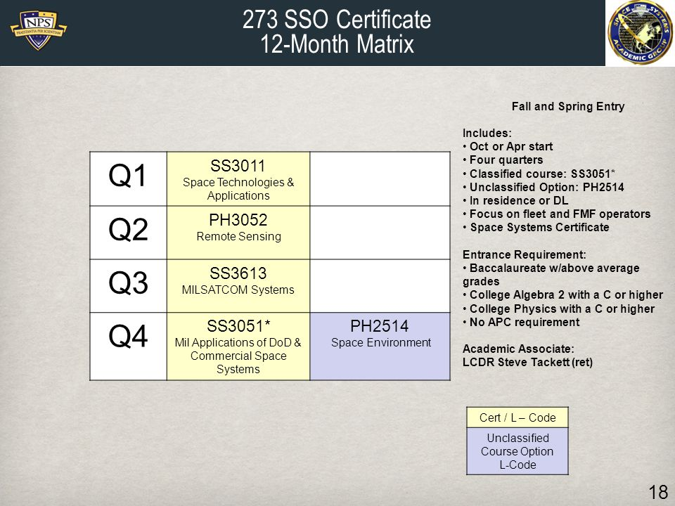 Q1 Q2 Q3 Q4 273 SSO Certificate 12-Month Matrix SS3011 PH3052 SS3613