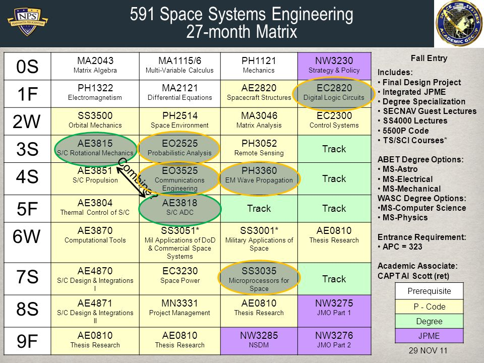 591 Space Systems Engineering 27-month Matrix 0S 1F 2W 3S 4S 5F 6W 7S