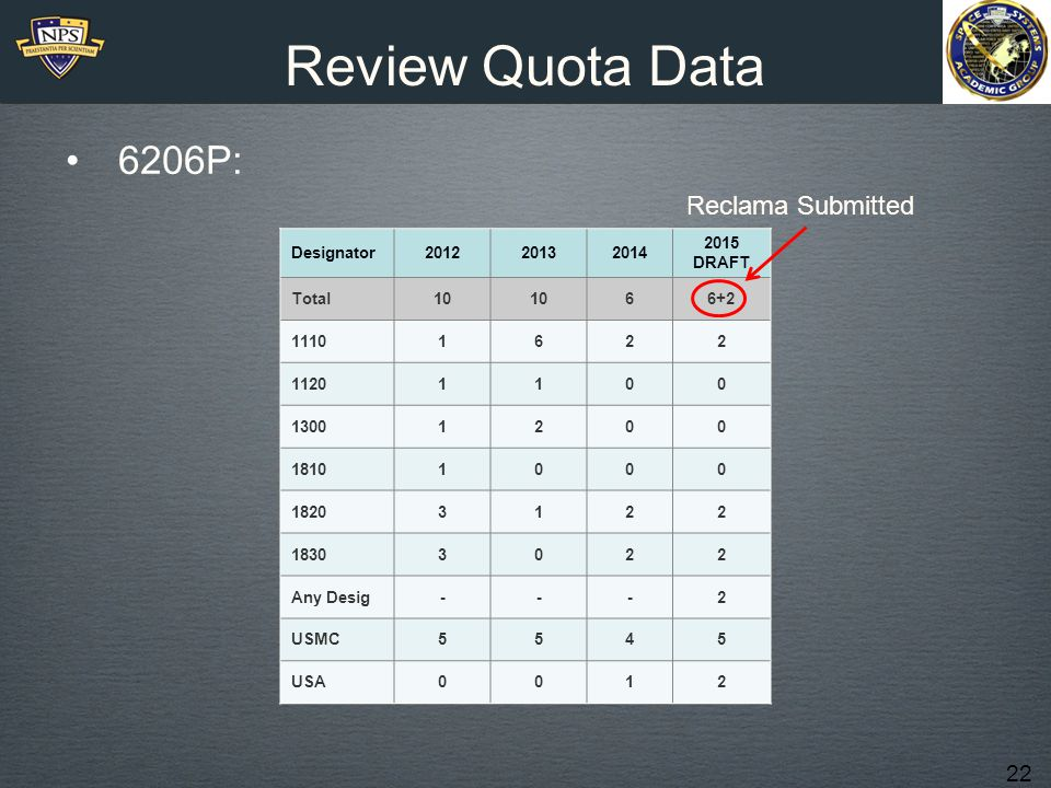 Review Quota Data 6206P: Reclama Submitted 1110 SWO 1120 SUB 1230 PMP