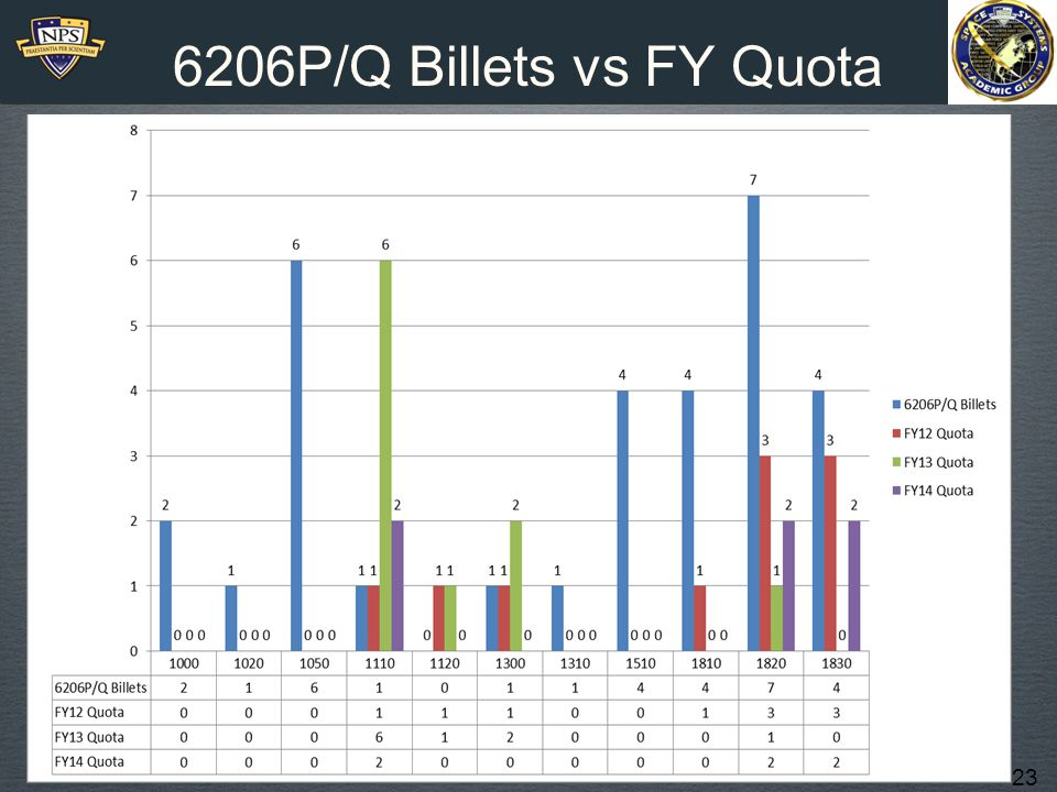 6206P/Q Billets vs FY Quota 1000 Line