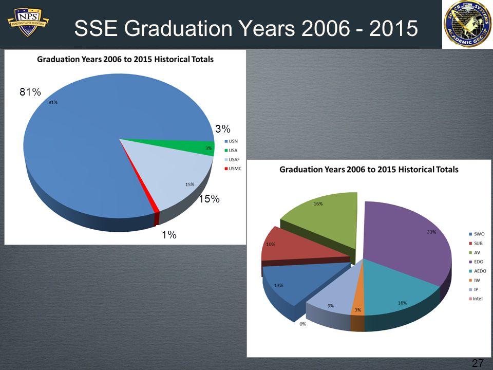 SSE Graduation Years 2006 - 2015 81% 3% 15% 1%