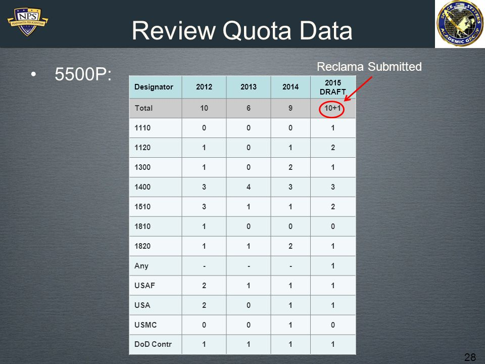 Review Quota Data 5500P: Reclama Submitted 1110 SWO 1120 SUB 1230 PMP