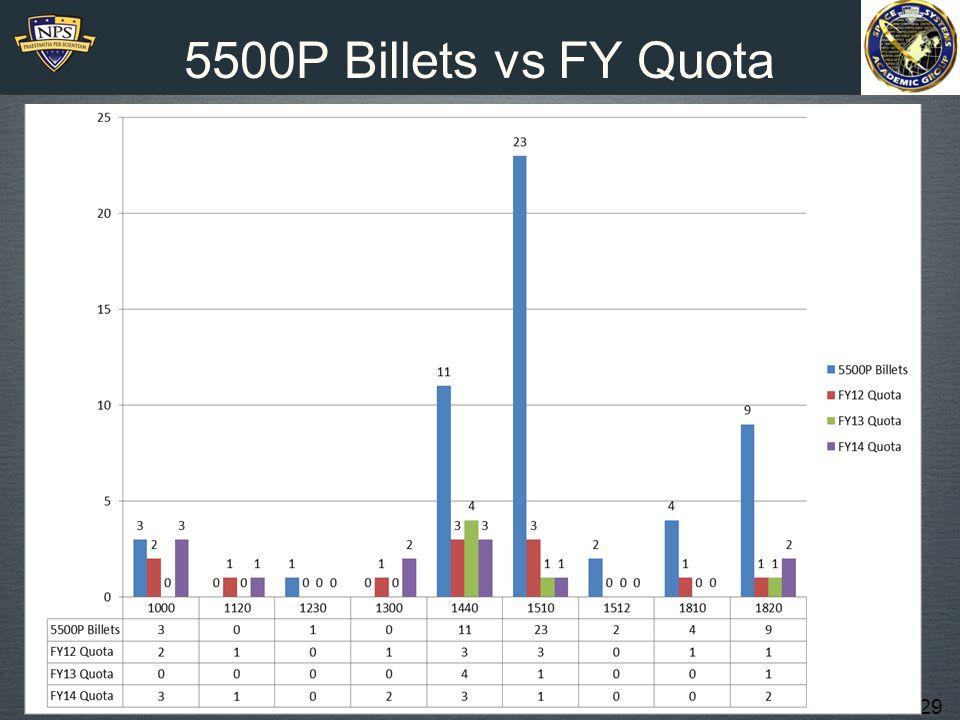 5500P Billets vs FY Quota 1110 SWO 1120 SUB 1230 PMP 1300 Aviation