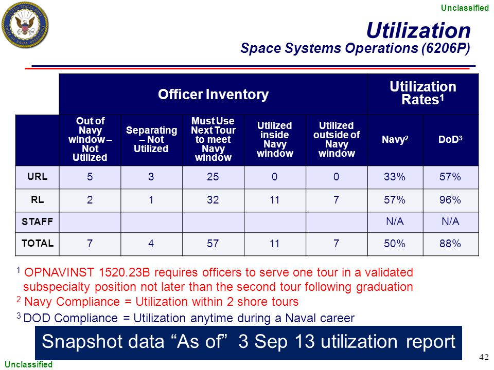 Utilization Space Systems Operations (6206P)
