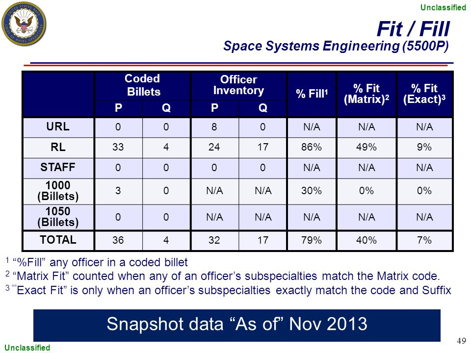 Fit / Fill Space Systems Engineering (5500P)