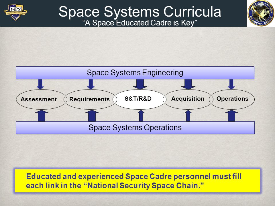 Space Systems Curricula A Space Educated Cadre is Key