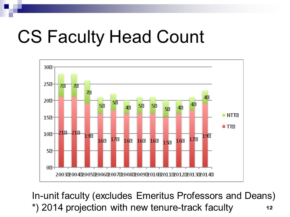 CS Faculty Head Count In-unit faculty (excludes Emeritus Professors and Deans) *) 2014 projection with new tenure-track faculty.