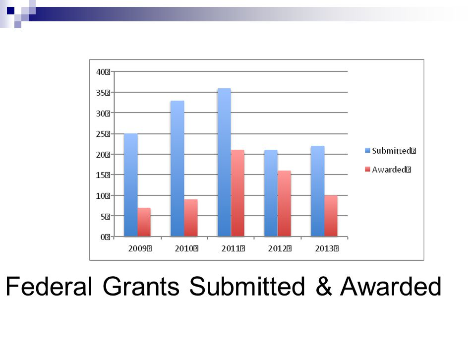 Federal Grants Submitted & Awarded