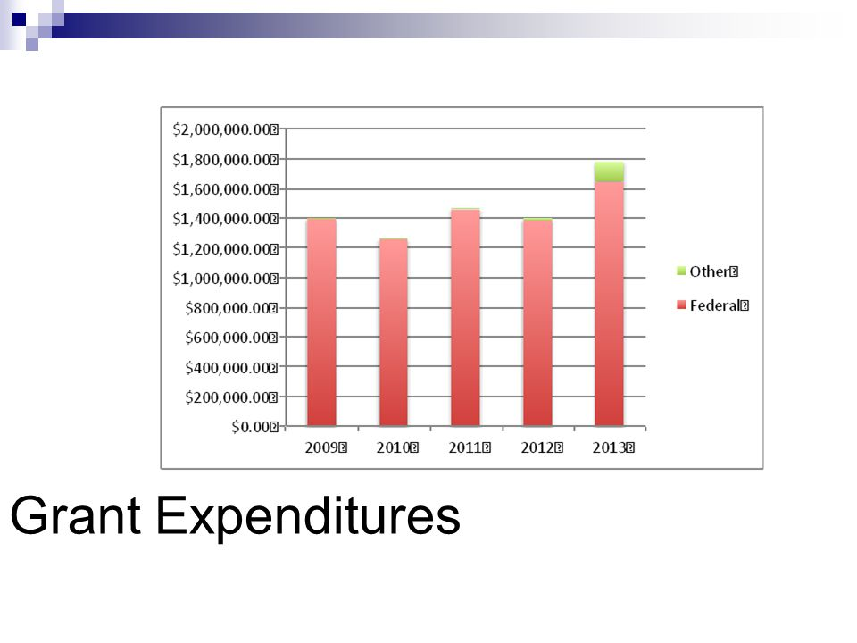 Grant Expenditures