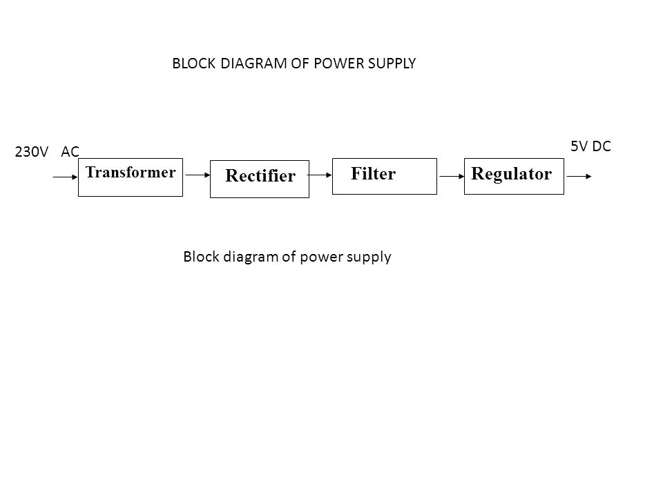 Regulator Rectifier BLOCK DIAGRAM OF POWER SUPPLY 5V DC 230V AC