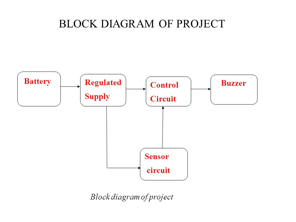 BLOCK DIAGRAM OF PROJECT