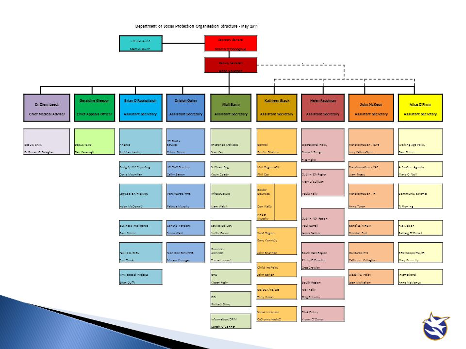 Department of Social Protection Organisation Structure - May 2011